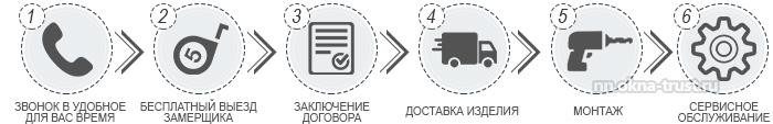 """Как купить окна KBE на официальном сайте """"Окна Траст"""""""
