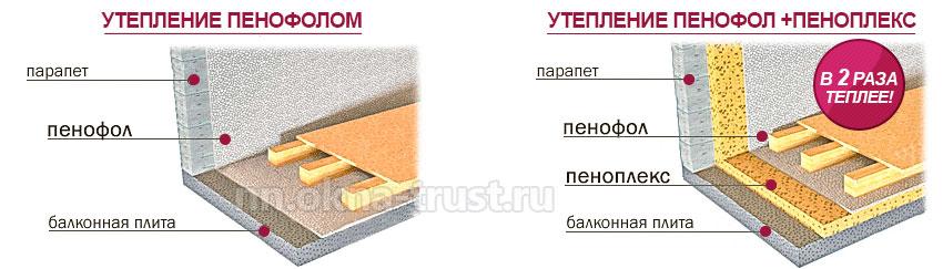 Материалы для утепления балкона своими руками